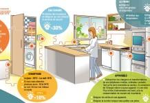 réaliser des économies d'energie à la maison