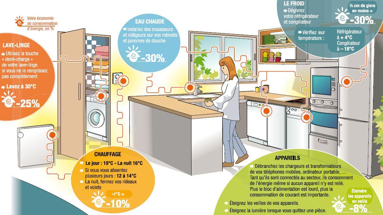 gestes-simples-economies-energie-maison