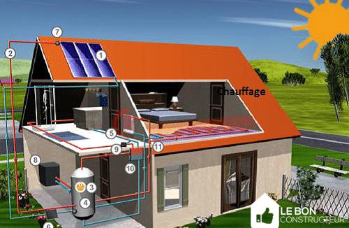 Chauffage : top 10 des innovations qui vont révolutionner nos maisons
